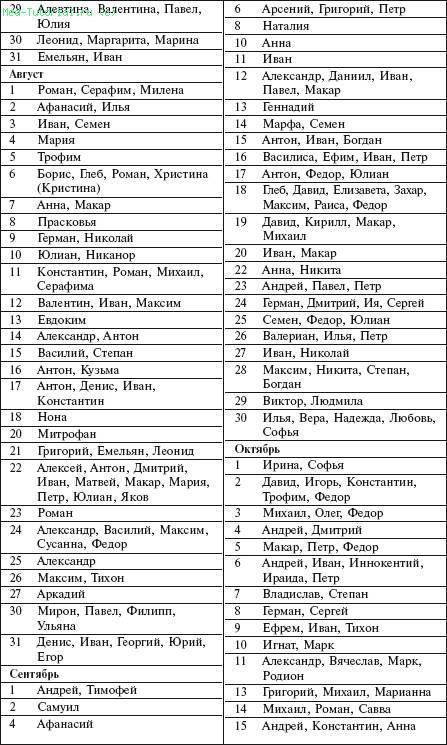Именины в августе православный календарь